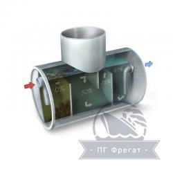 Сепараторы жира СЖ